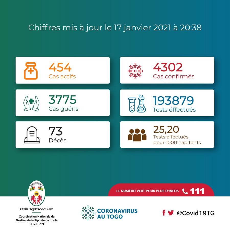 Coronavirus – Togo : Chiffres mis à jour le 17 janvier 2021